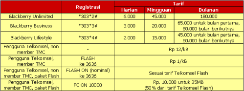 Tarid Blackberry Internet Service Telkomsel